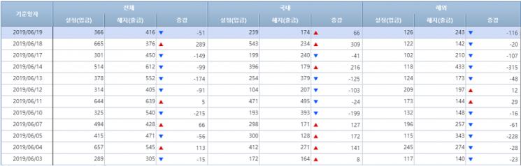 [일일펀드동향]韓채권형 5일간 9500억원 순유입