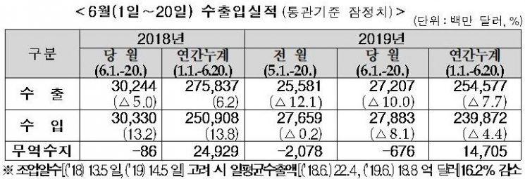 6월 수출도 마이너스 전망…韓경제 먹구름(종합)