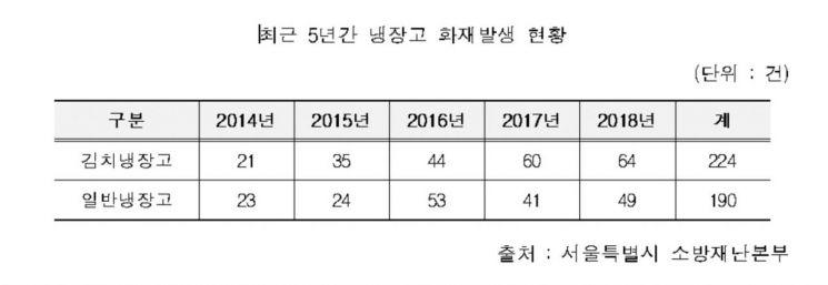 """서울시 """"5년간 김치냉장고 화재 224건""""…특정회사 제품이 70%"""