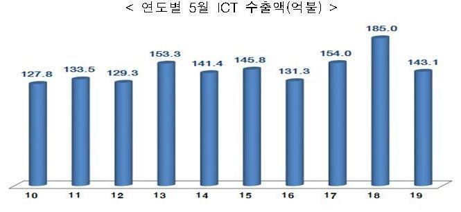 ICT 수출 7개월째 감소…5월 142억 달러·22.6%↓