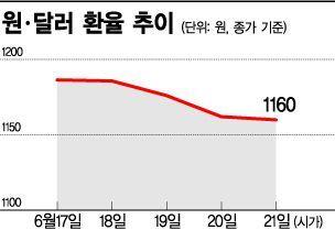 """""""기준금리 내린다"""" 글로벌 금융시장 '요동'"""
