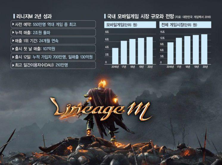 '리니지M' 2년간 2조…모바일 게임 평정