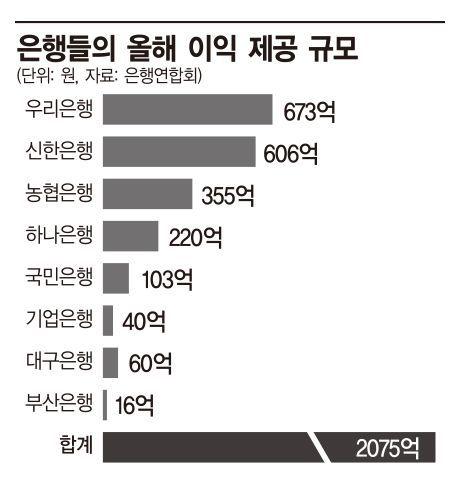 """은행들, 올해 지자체·대학·병원 등에 2000억 썼다…""""거래 유지"""""""