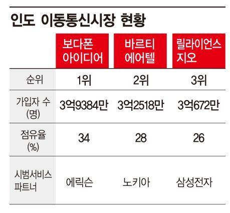 삼성, 인도 5G 시장 진출…현지 이통사와 공급협상