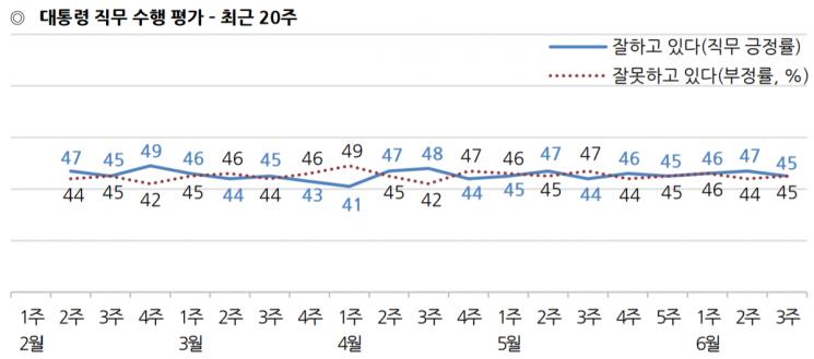문 대통령 국정수행 평가 긍·부정 45% '동률' [갤럽]