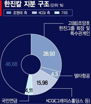 """KCGI """"델타항공의 한진칼 지분 투자 환영…'백기사'라면 원칙 위배"""""""