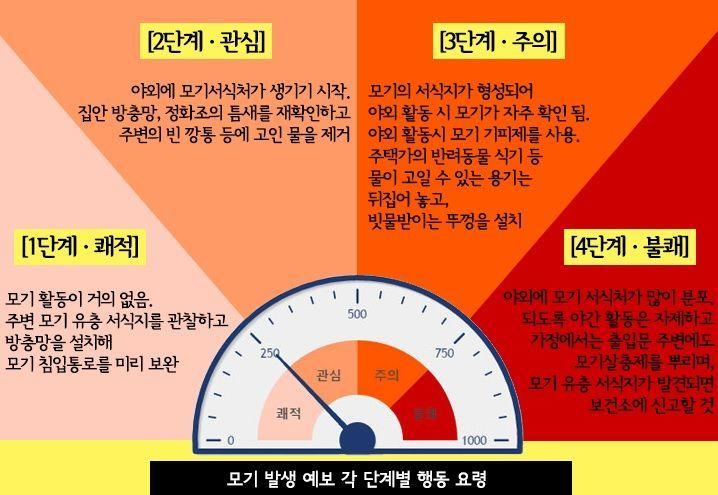 서울시는 '모기 예보제'를 시행하고 있습니다. 득세하는 모기로부터 건강을 지켜야할 계절입니다. [그림=서울시]
