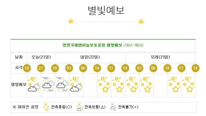 경북 양양군이 '별빛 예보제'에 따라 지난 21일 예보한 관측 상황. 지난 주말은 '관측 좋음' 상태였습니다. [사진=양양군 생태공원사업소 홈페이지]