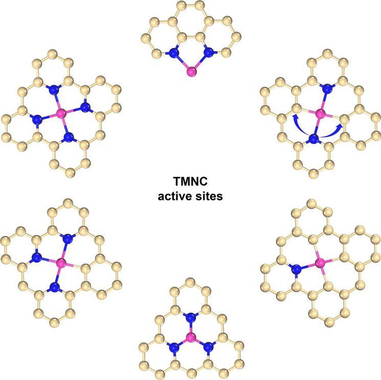 가능한 전이금속 원자(분홍색)와 탄소(노란색), 질소(파랑색)와의 결합구조 모식도