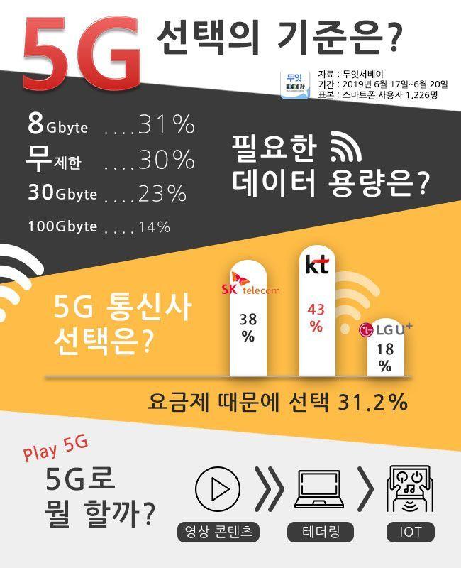 """소비자 10명 중 8명 """"5G보다 LTE가 좋다"""""""