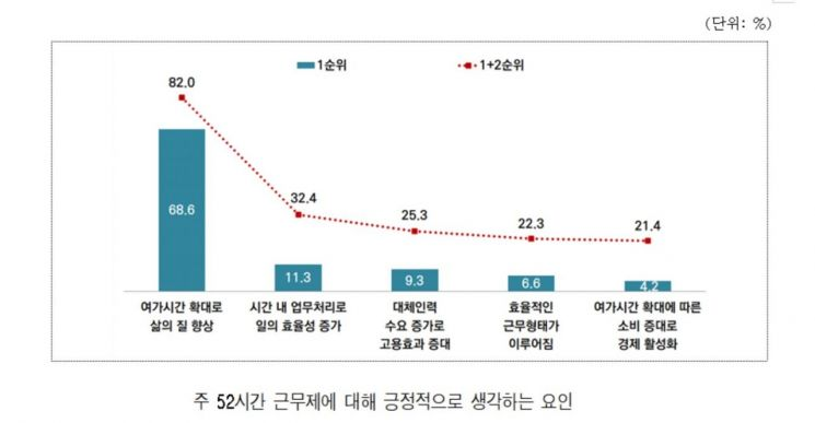 """서울시민 63.9% """"주 52시간 근무제 큰 영향 미치지 않아"""""""