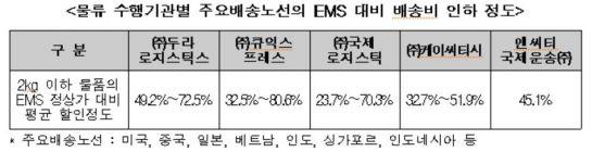 중소기업 온라인수출 배송비 최대 80% 인하