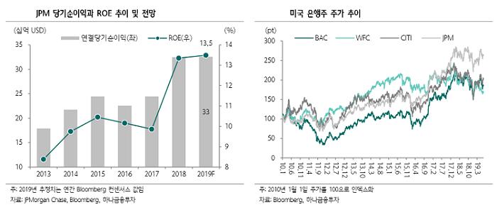 """""""JP모건체이스, 양호한 실적 지속… 대출성장은 정체 예상"""""""