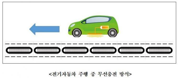韓, 전기차 주행 중 '무선충전 표준화' 확보 추진