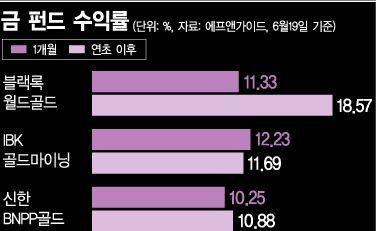 [실전재테크]국내 공모형 금펀드 12종, 6개월 평균수익률 10.13%