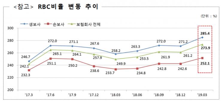 """올해 1분기 보험사 재무건전성 개선…""""RBC비율 273.9%"""""""