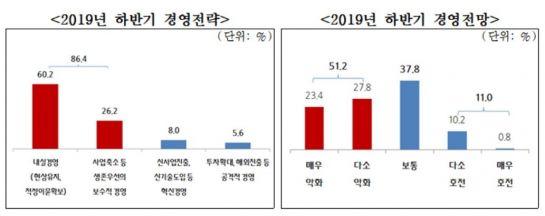 """中企 86.4% """"하반기 투자확대·신사업진출 없다"""""""