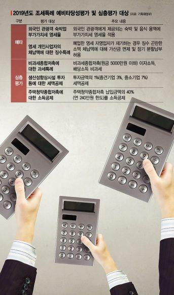'稅收 안좋은데…' 일몰사업 평가 앞둔 기재부의 고민