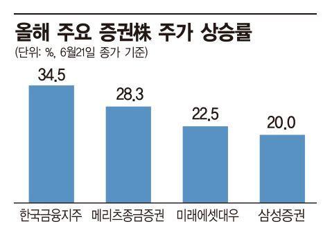 외국인 매수행렬에 증권株 '高高'