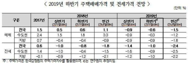 """""""올 하반기 전국 주택가격 0.6%↓…서울 강보합 예상"""""""