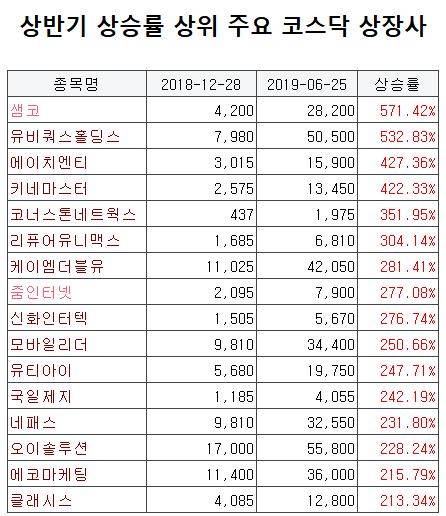 [코스닥 상반기 결산]상승률 상위주 5G·M&A