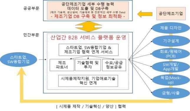 인천시, 제조업 정보 DB구축 추진…스타트업 시제품 제작 지원