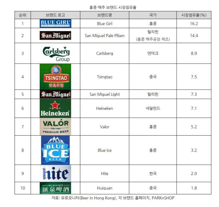 '굽네치킨' 먹고 오비 '블루걸' 맥주 마시는 홍콩 젊은 세대(종합)