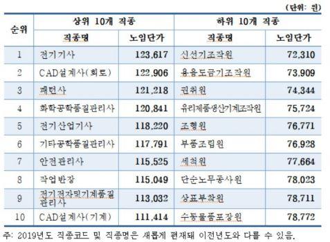 <중소제조업 생산직 근로자 직종별노임 상·하위 10개 직종>
