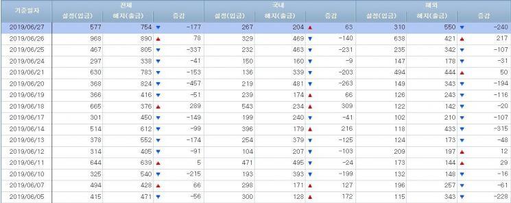 [일일펀드동향]韓채권형펀드 사흘간 6000억원 순유입