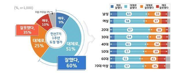 """이재명號 1년, 경기도민 60% """"잘했다"""""""