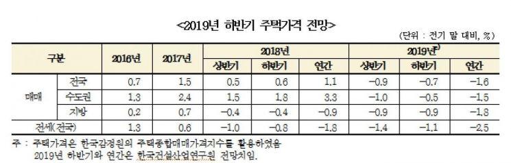 """""""하반기 주택매매가격 0.7%↓…지방 중심 하락폭 확대될 것"""""""