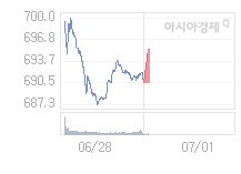7월 1일 코스닥, 5.85p 오른 696.38 출발(0.85%↑)