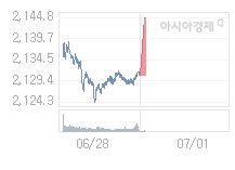 7월 1일 코스피, 16.62p 오른 2147.24 출발(0.78%↑)