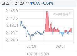 7월 1일 코스피, 0.88p 내린 2129.74 마감(0.04%↓)