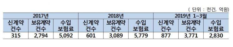 """""""치매보험 중복가입자 87만명…130명은 10곳 가입"""""""