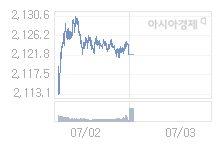 7월 3일 코스피, 1.27p 내린 2120.75 출발(0.06%↓)