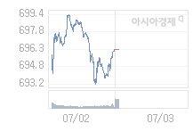 7월 3일 코스닥, 1.43p 오른 697.68 출발(0.21%↑)