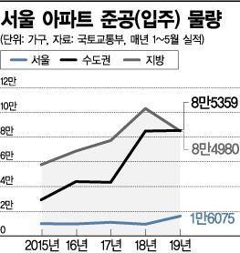 올해 서울 아파트 공급 크게 늘긴 했는데…집값 안정효과 '역부족'