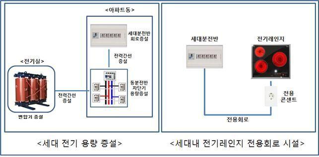 LH, 무더위 정전사고 예방 위한 전기용량 기준 마련