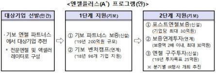 중기부, '엔젤플러스' 시행…2022년 신규투자 1조원
