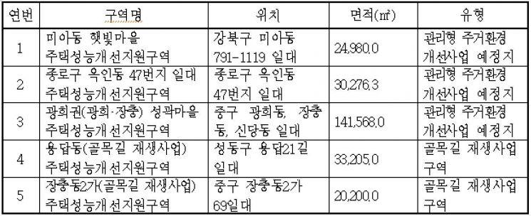 """""""저층주거지 집수리 활성화"""" 市, '주택성능개선지원구역' 첫 지정"""