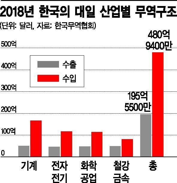 日, 對한국 수출 전방위 규제땐 국내 제조업 전반 위기 가능성