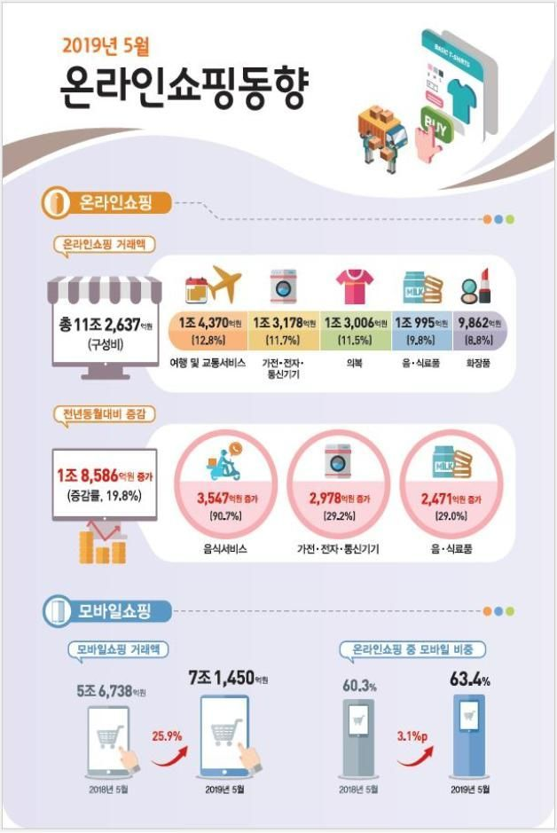 5월 온라인쇼핑 거래액 11조2637억원…역대 최대 기록