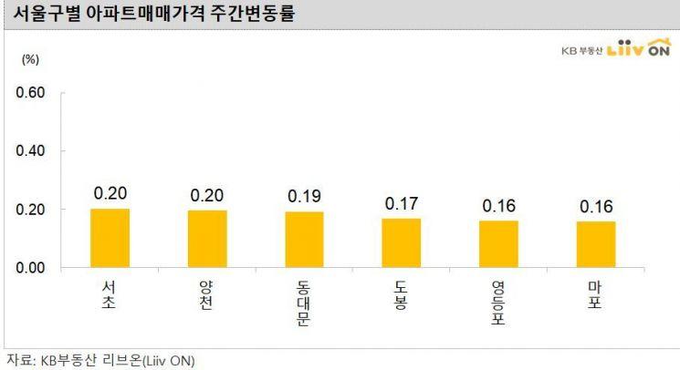 강남發 아파트값 상승, 강북 확산…'바닥' 친 서울 집값 더 오르나?