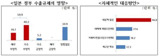 """中企 """"日 수출규제 6개월 이상 감내 어렵다""""…내달 사절단 출국"""