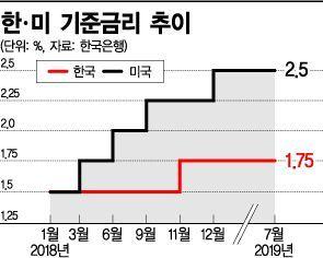 """""""한·미 기준금리차 1%p 늘면, 연간 70조원 해외 유출"""""""