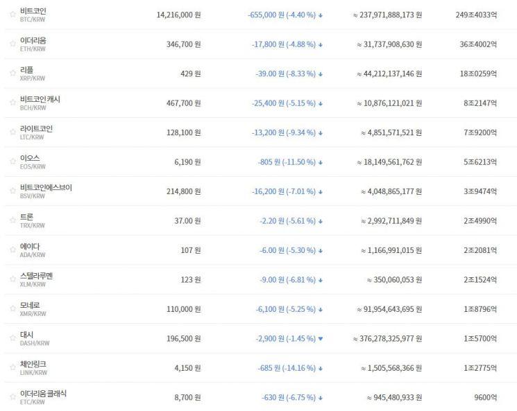 [비트코인 지금]中도 소매 걷었지만…1420만원·1만1700달러대 하락