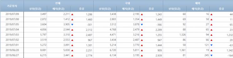 [일일펀드동향]韓채권형펀드, 이틀간 2700억원 순유입