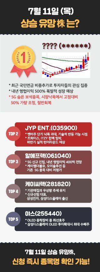 [오늘 주목] 상승株 TOP5 대공개