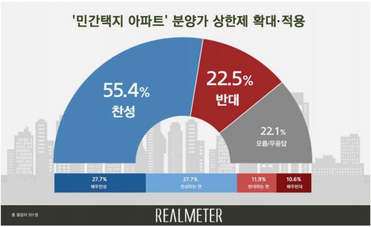 민간택지 아파트 분양가 상한제 확대, 贊 55.4% vs 反 22.5%